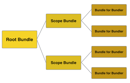 Bundle Tree
