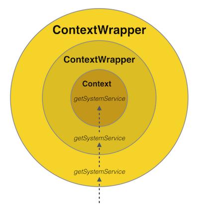 ContextWrappers wrap Context