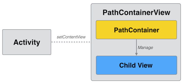 PathContainer manages child views