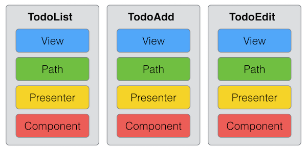 Squrea Stack Structure