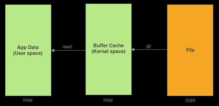 Buffer Cache