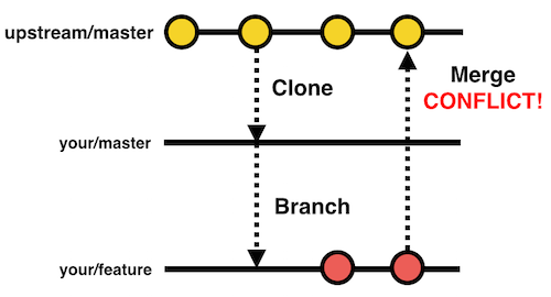 GitHub Conflicing Branches