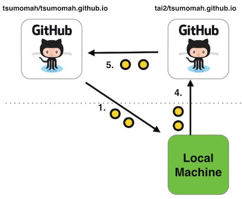 GitHub Workflow 2