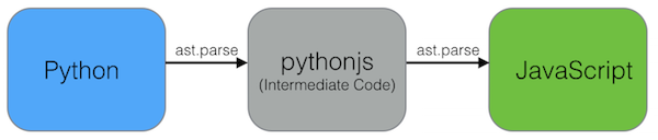 PythonJS conversion flow