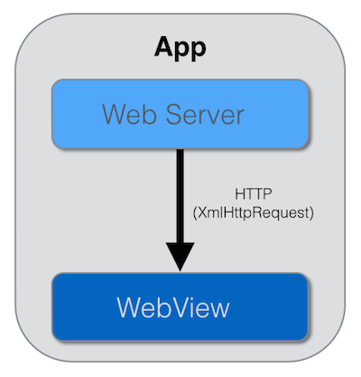 In-app web server to webview